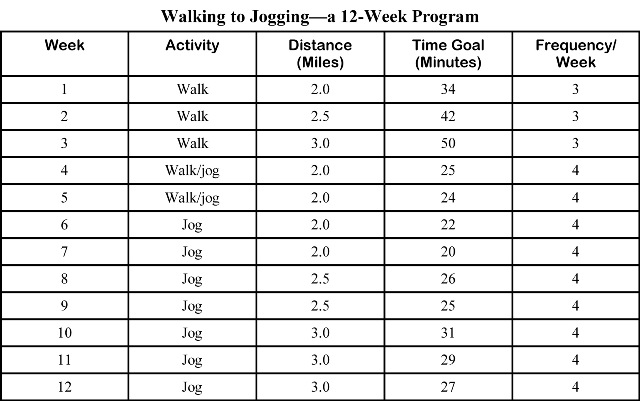Walking To Jogging 12 Week Program