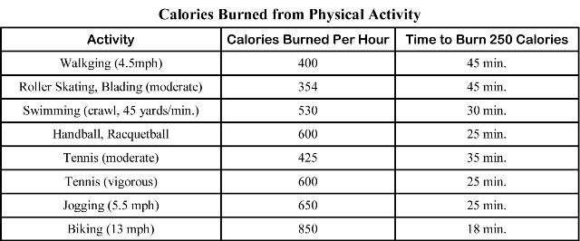 calories-burned-from-physical-activity
