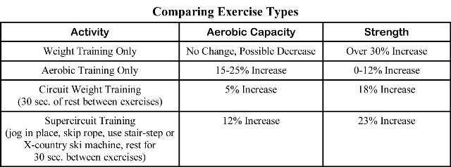 comparing-exercise-types